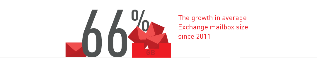 66% The growth in average Exchange mailbox size since 2011